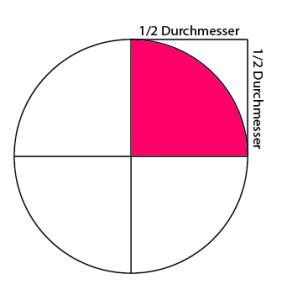 Kreis ausschneiden mit Vierteln